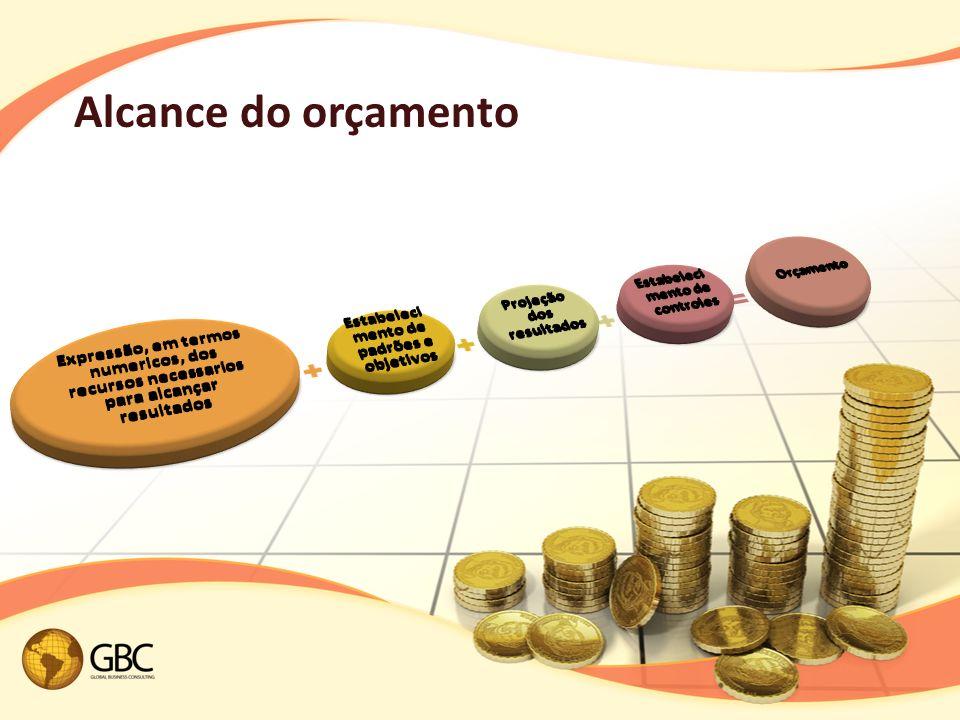 Alcance do orçamento Expressão, em termos numericos, dos recursos necessarios para alcançar resultados.