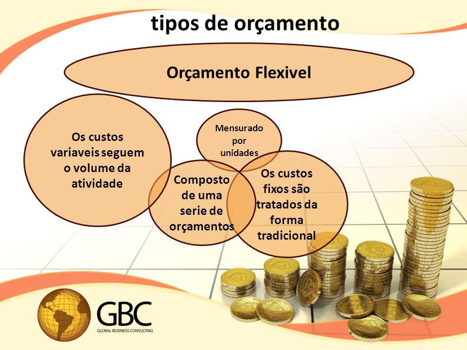 tipos de orçamento Orçamento Flexivel