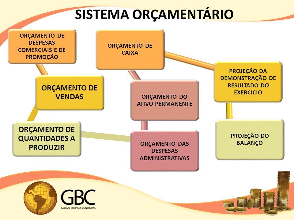 SISTEMA ORÇAMENTÁRIO ORÇAMENTO DE VENDAS