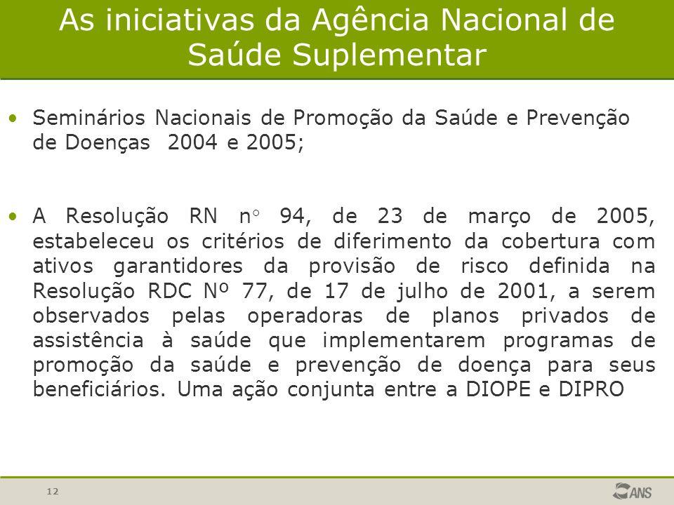 As iniciativas da Agência Nacional de Saúde Suplementar