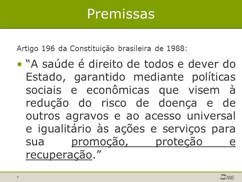 Premissas Artigo 196 da Constituição brasileira de 1988: