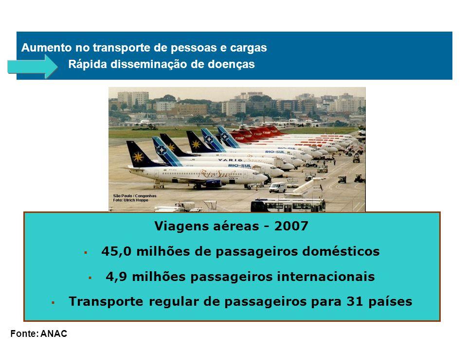 45,0 milhões de passageiros domésticos