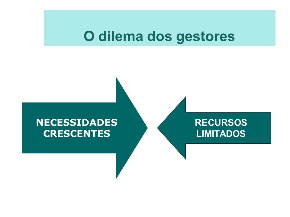 O dilema dos gestores NECESSIDADES CRESCENTES RECURSOS LIMITADOS