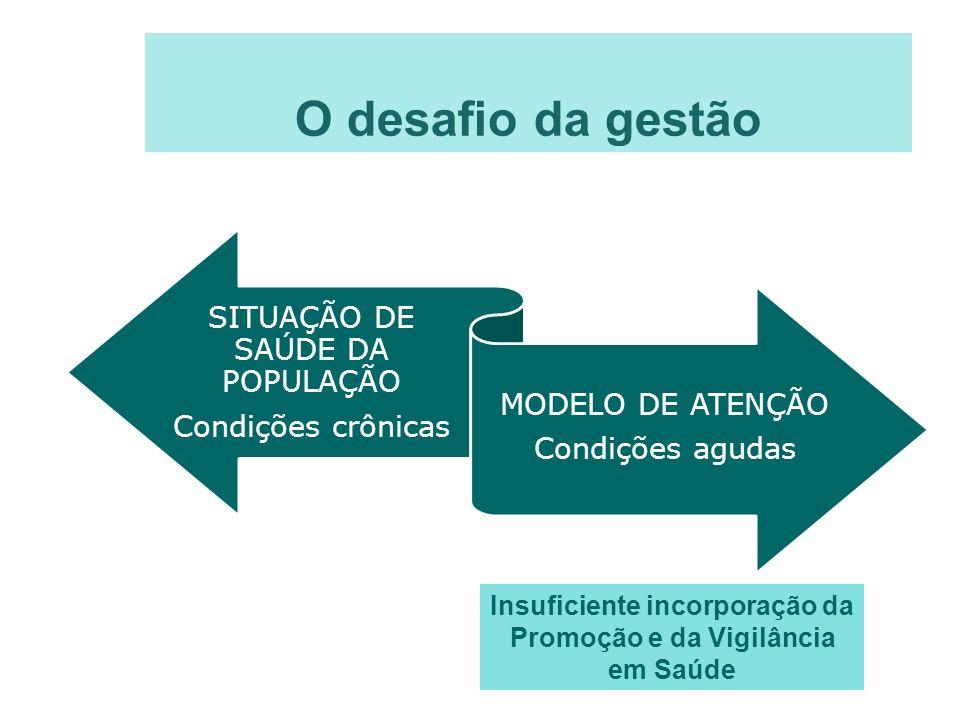 Insuficiente incorporação da Promoção e da Vigilância em Saúde