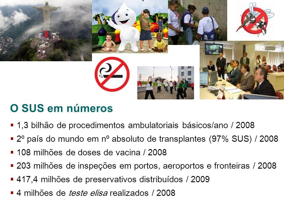 O SUS em números 1,3 bilhão de procedimentos ambulatoriais básicos/ano / 2008. 2º país do mundo em nº absoluto de transplantes (97% SUS) / 2008.