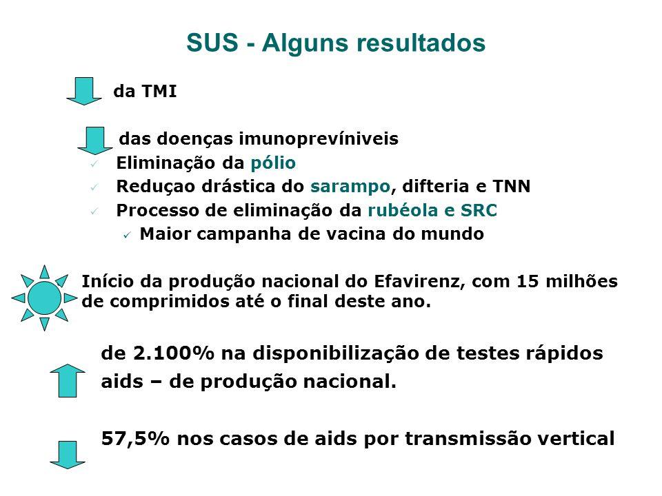SUS - Alguns resultados