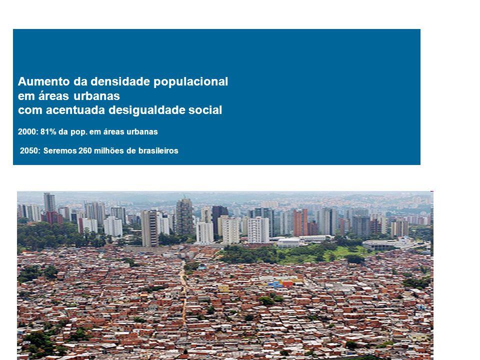 Aumento da densidade populacional em áreas urbanas com acentuada desigualdade social 2000: 81% da pop.