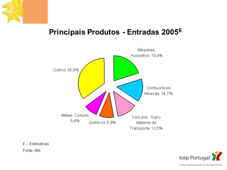 Principais Produtos - Entradas 2005E