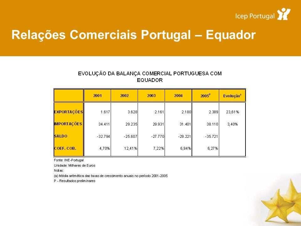 Relações Comerciais Portugal – Equador