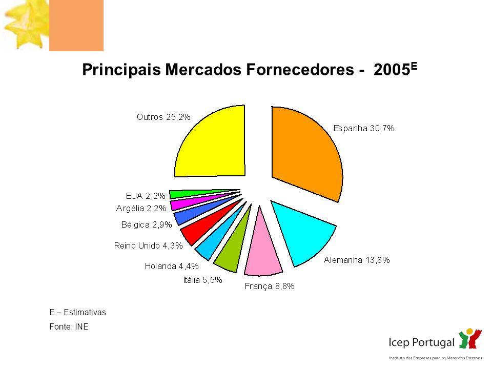 Principais Mercados Fornecedores - 2005E