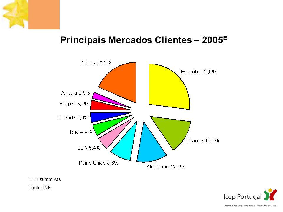 Principais Mercados Clientes – 2005E