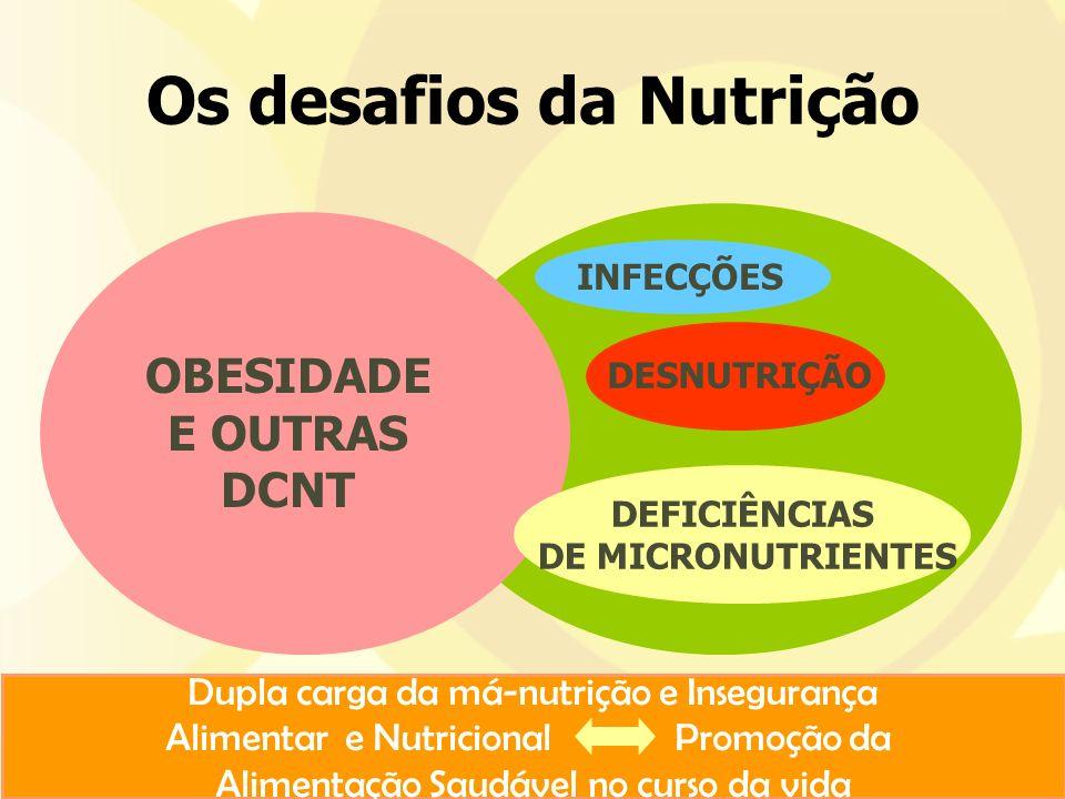 Os desafios da Nutrição