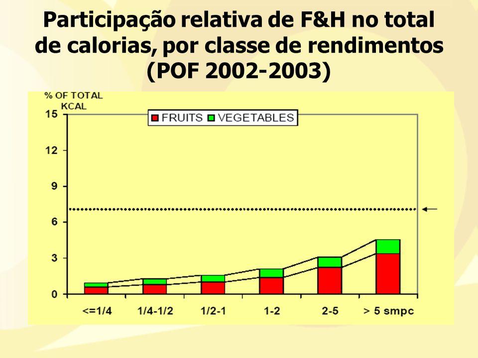 Participação relativa de F&H no total de calorias, por classe de rendimentos (POF 2002-2003)