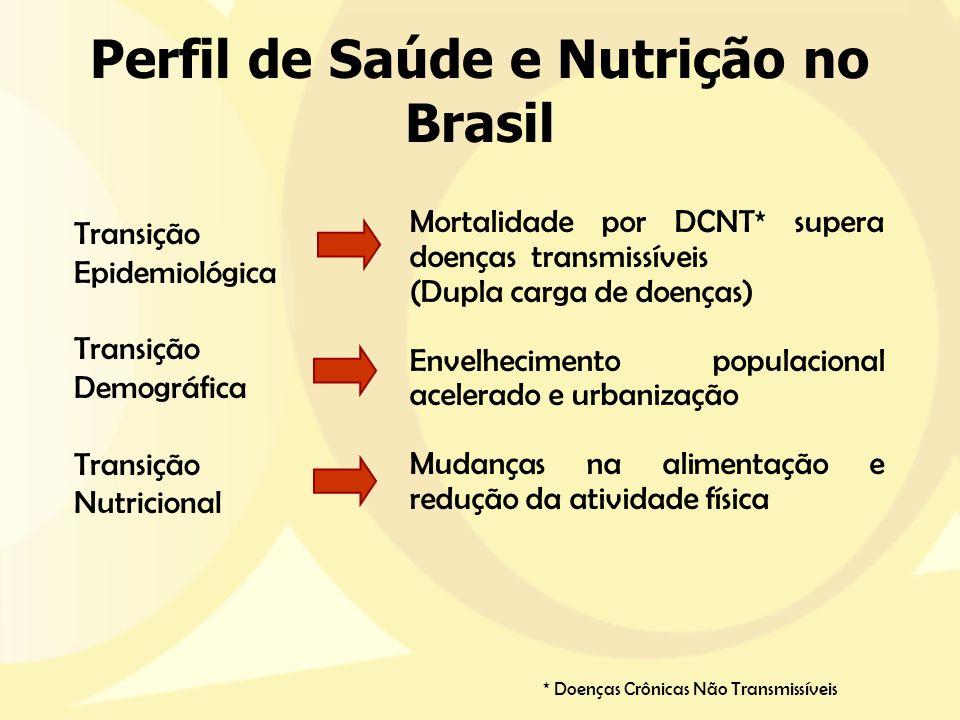 Perfil de Saúde e Nutrição no Brasil