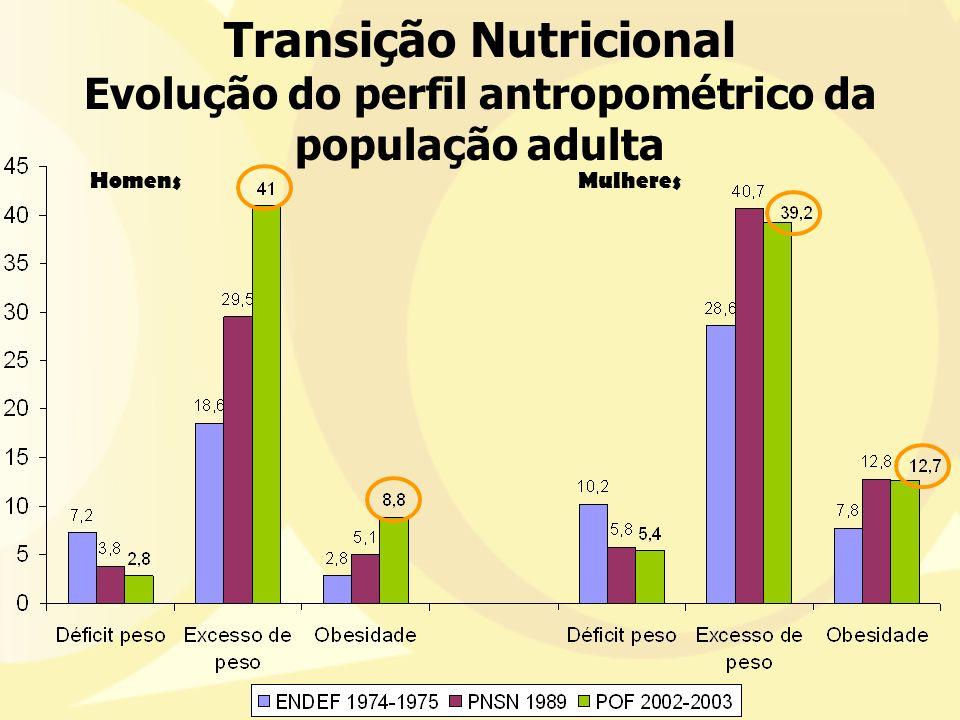 Transição Nutricional Evolução do perfil antropométrico da população adulta