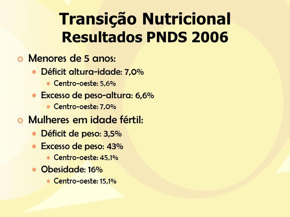 Transição Nutricional Resultados PNDS 2006