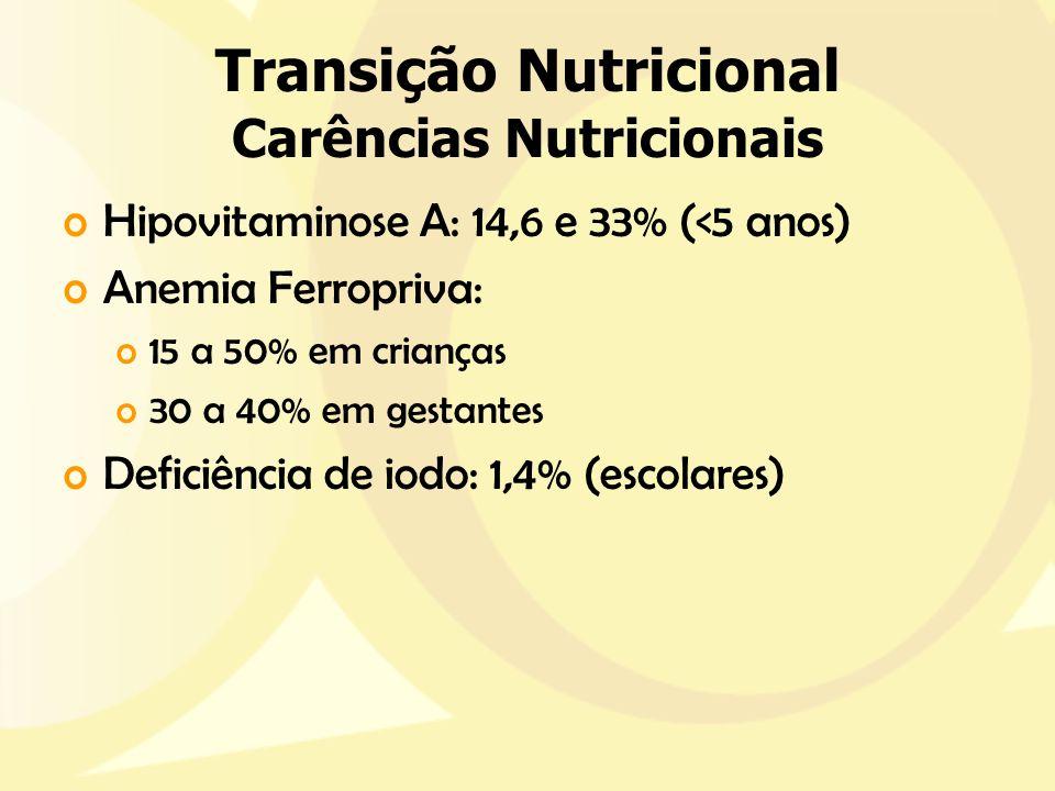 Transição Nutricional Carências Nutricionais
