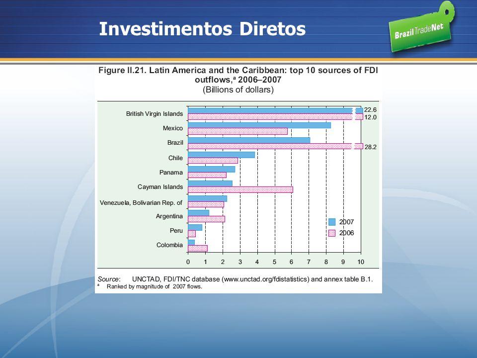 Investimentos Diretos
