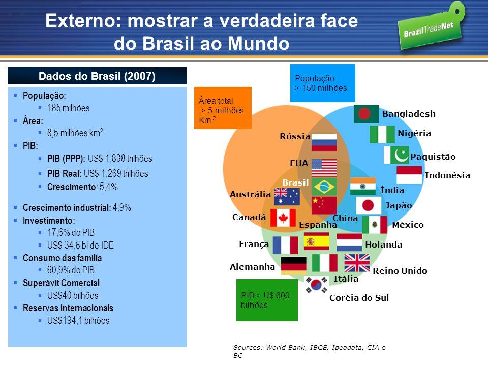 Externo: mostrar a verdadeira face do Brasil ao Mundo