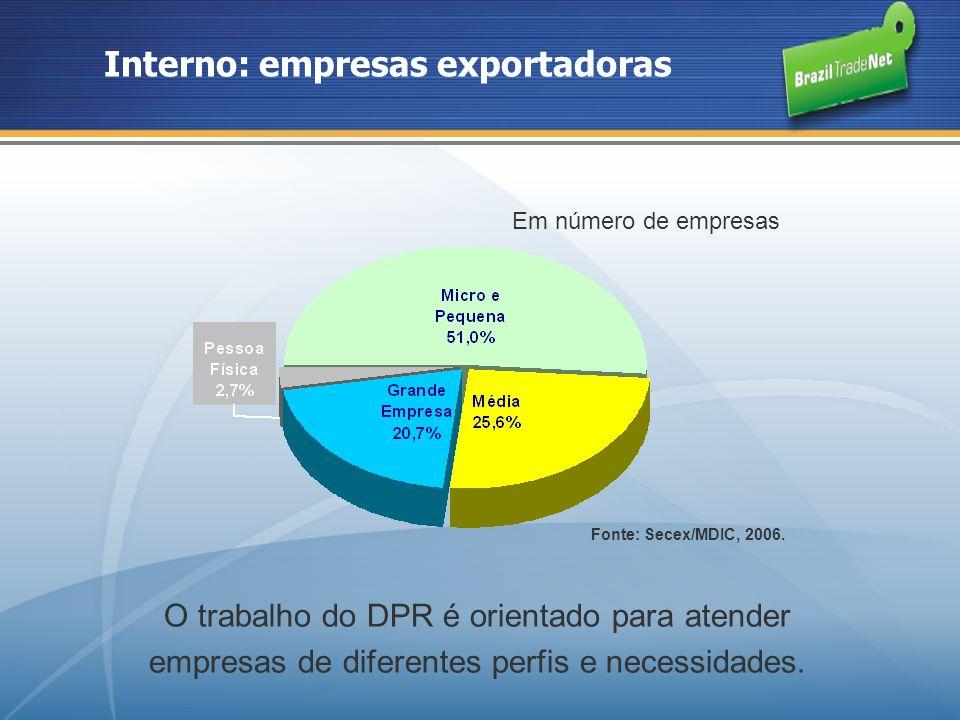 Interno: empresas exportadoras