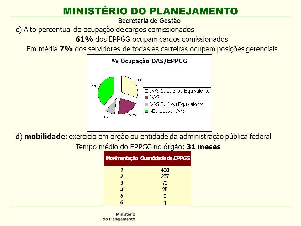 c) Alto percentual de ocupação de cargos comissionados