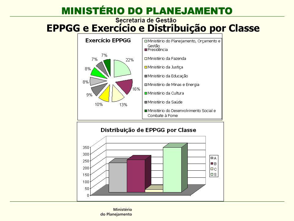 EPPGG e Exercício e Distribuição por Classe