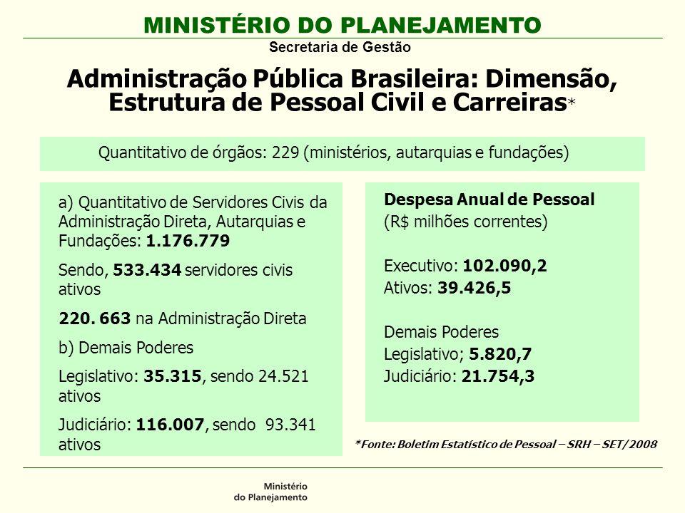 Administração Pública Brasileira: Dimensão, Estrutura de Pessoal Civil e Carreiras*