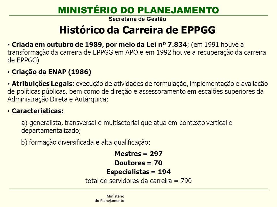 Histórico da Carreira de EPPGG