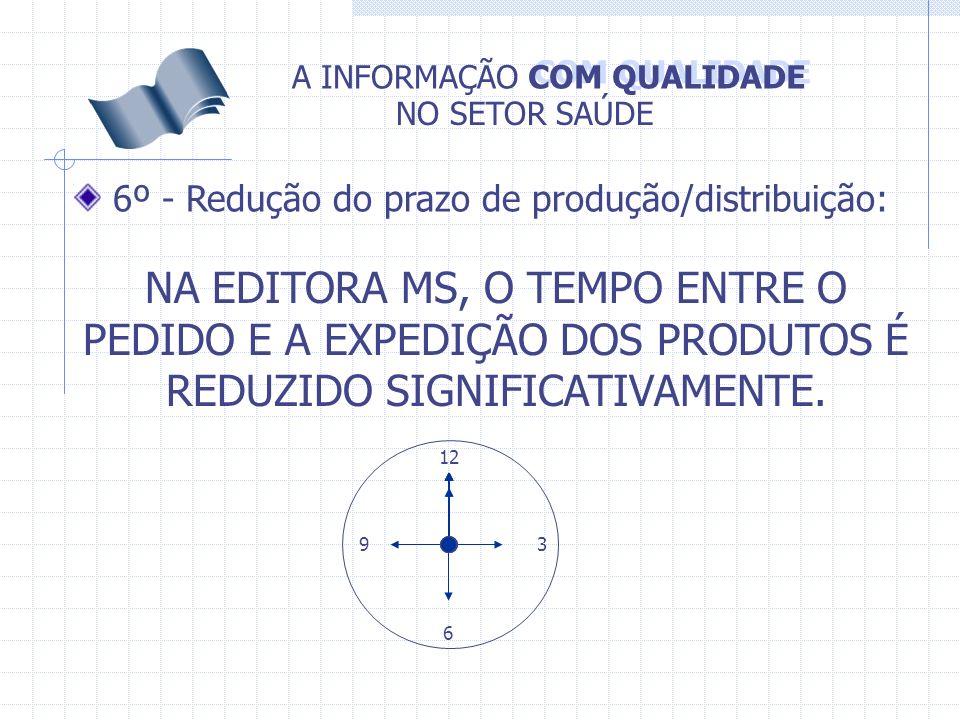 6º - Redução do prazo de produção/distribuição: