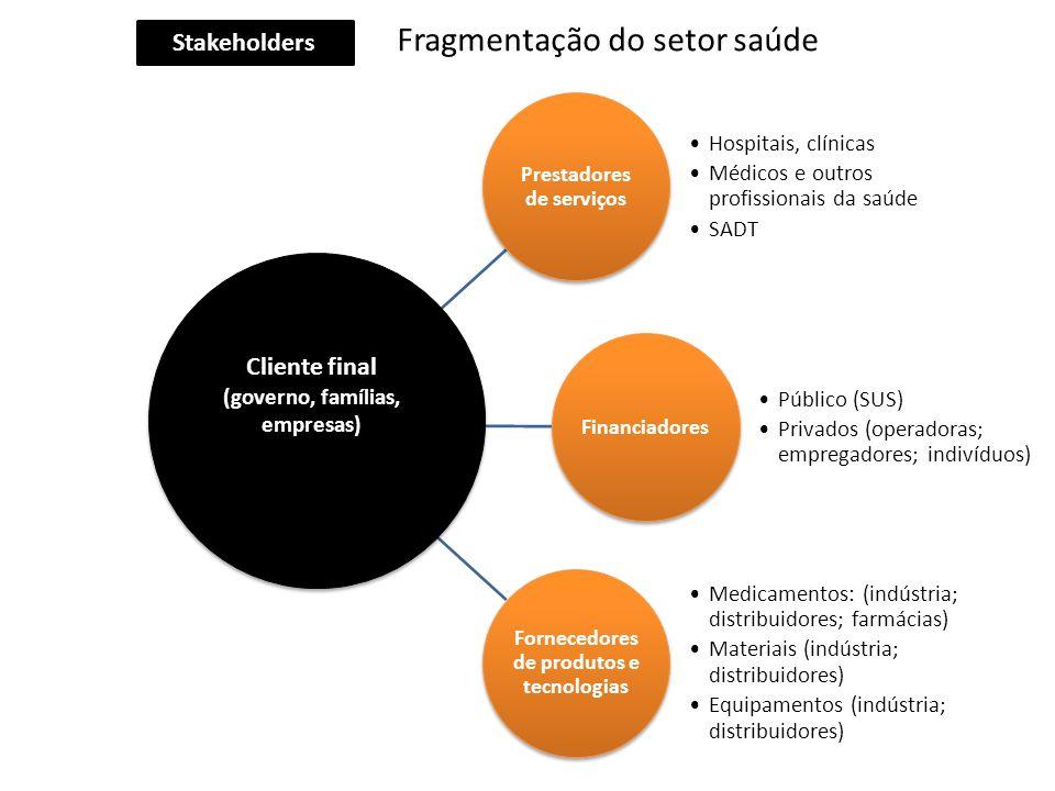 Prestadores de serviços Fornecedores de produtos e tecnologias
