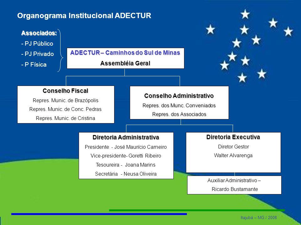 Organograma Institucional ADECTUR