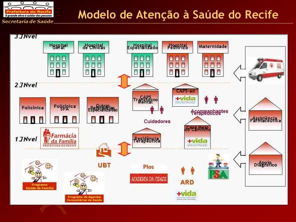 Modelo de Atenção à Saúde do Recife