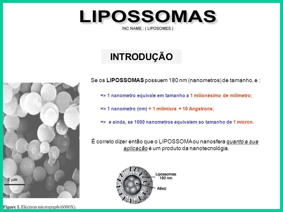 INTRODUÇÃO Se os LIPOSSOMAS possuem 180 nm (nanometros) de tamanho, e : => 1 nanometro equivale em tamanho a 1 milionésimo de milímetro;