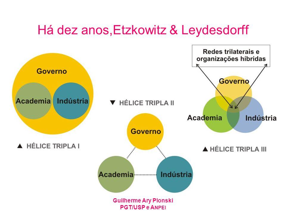 Há dez anos,Etzkowitz & Leydesdorff