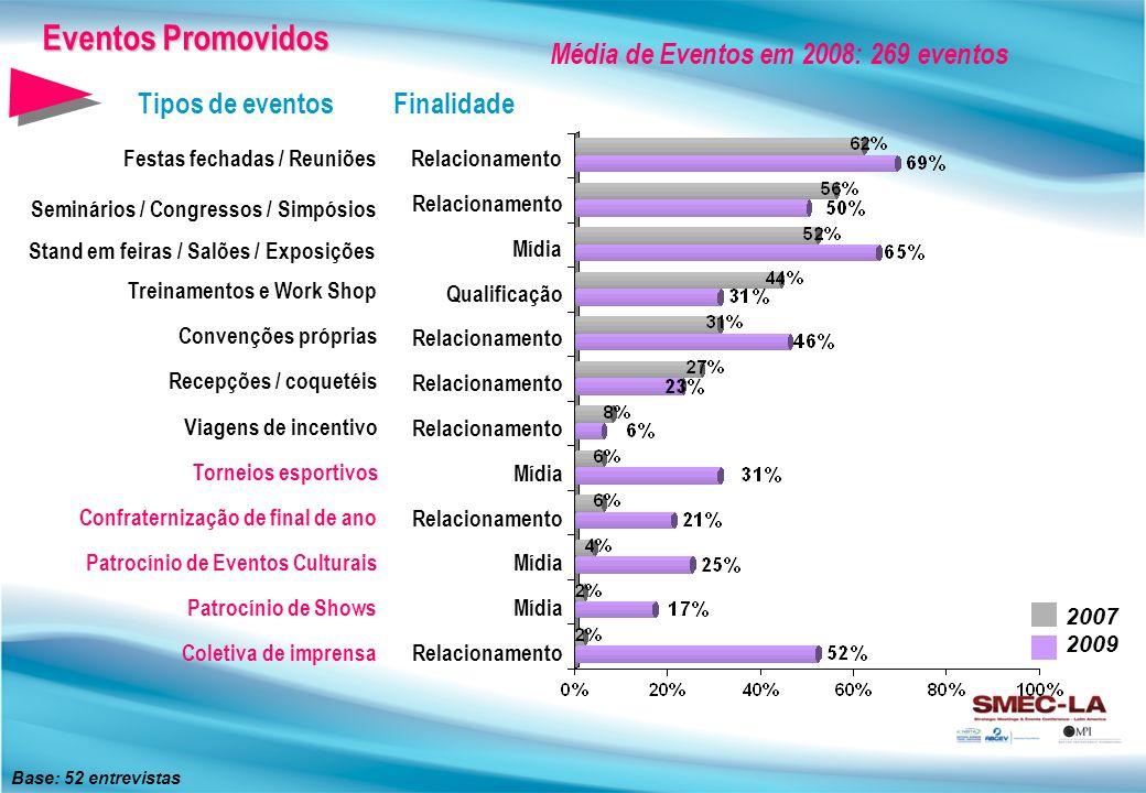 Eventos Promovidos Média de Eventos em 2008: 269 eventos
