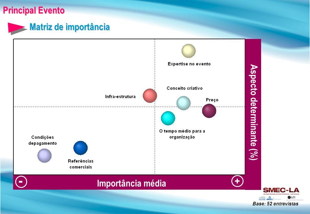 - Principal Evento Matriz de importância Aspecto determinante (%) +