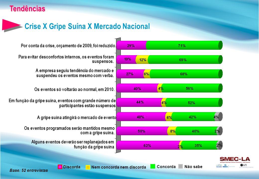 Crise X Gripe Suína X Mercado Nacional