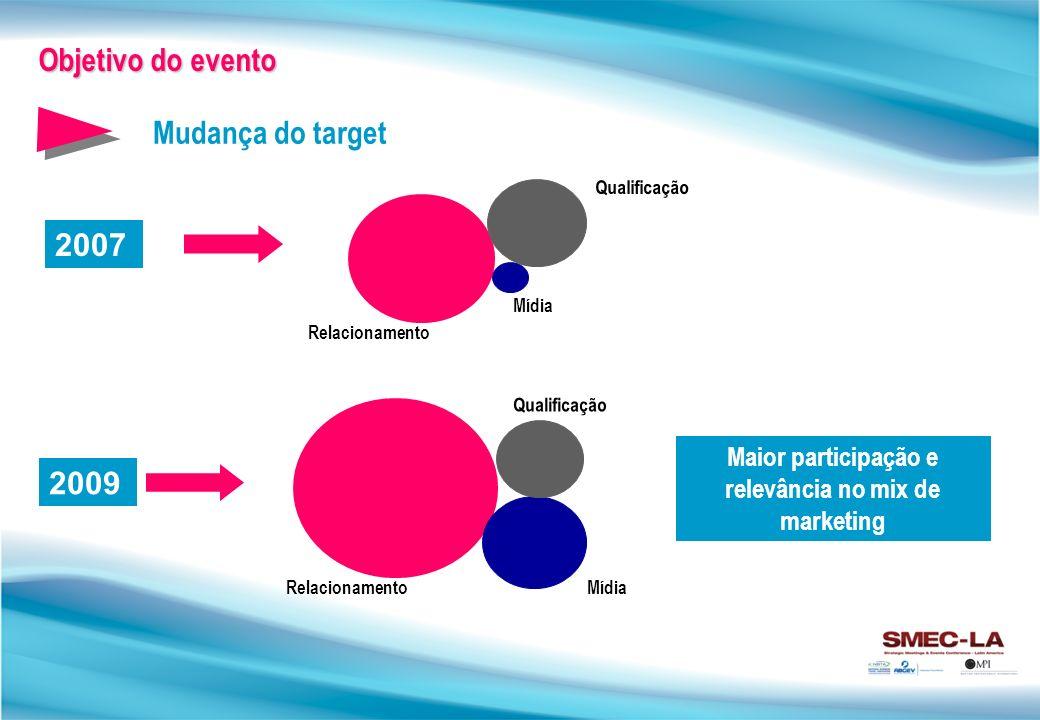 Maior participação e relevância no mix de marketing