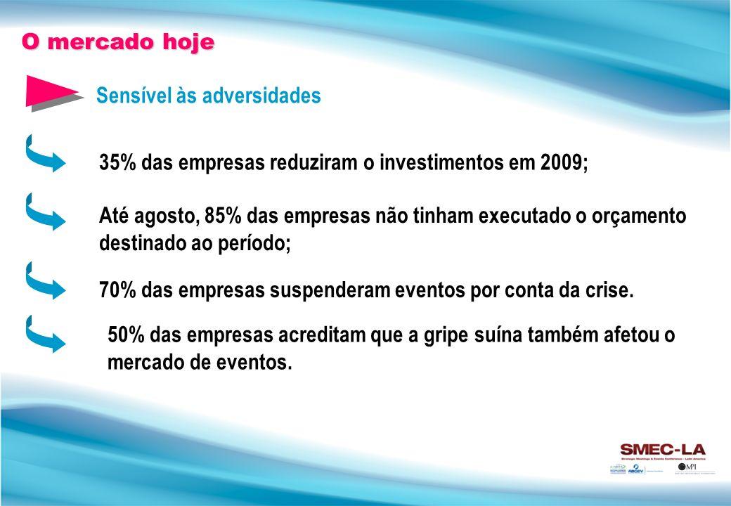 O mercado hoje Sensível às adversidades. 35% das empresas reduziram o investimentos em 2009;