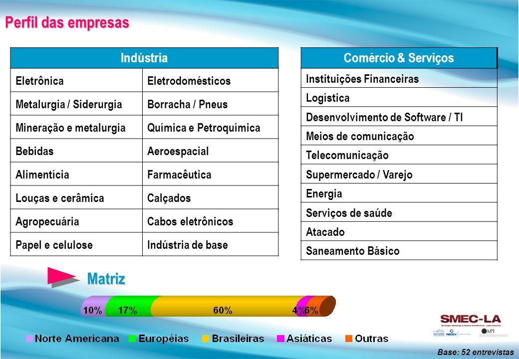 Perfil das empresas Matriz Indústria Comércio & Serviços Eletrônica