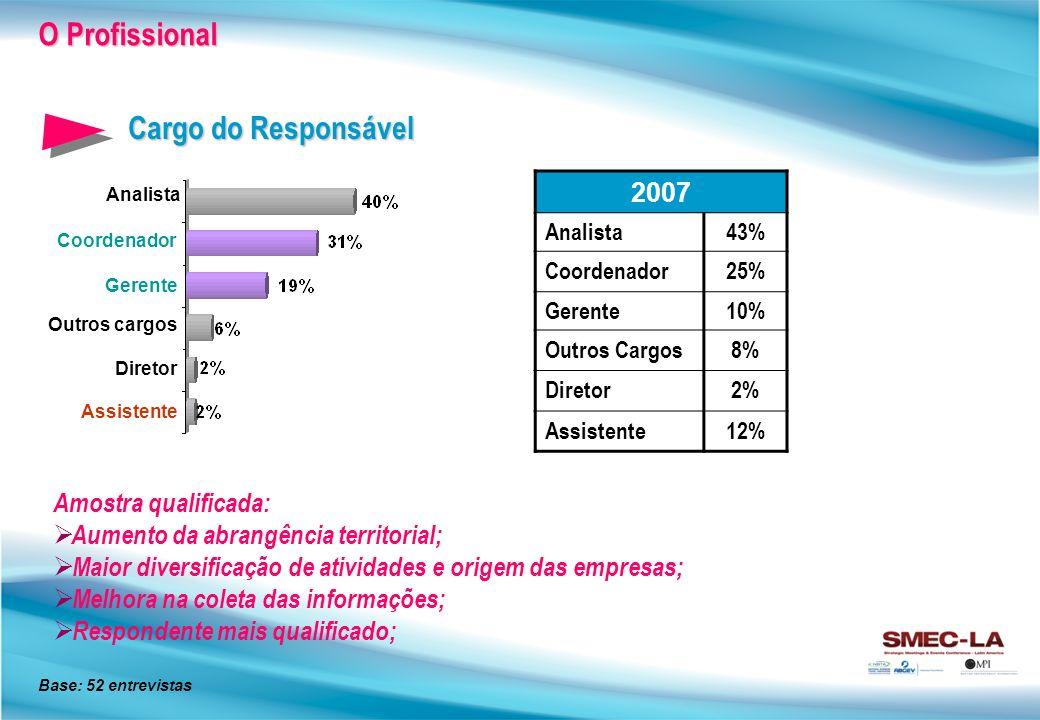 O Profissional Cargo do Responsável 2007 Amostra qualificada: