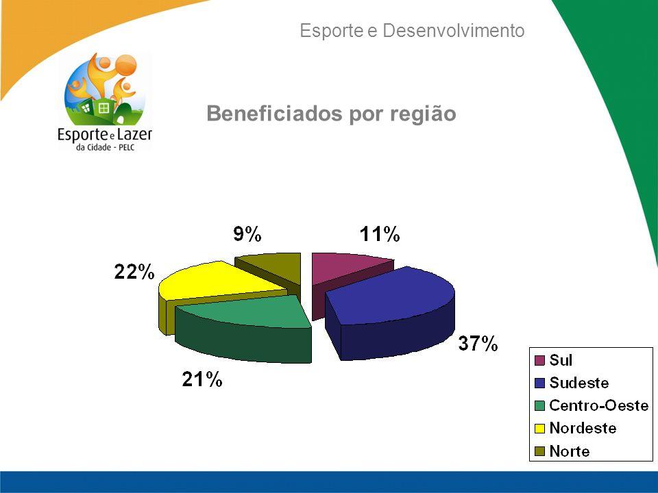 Beneficiados por região