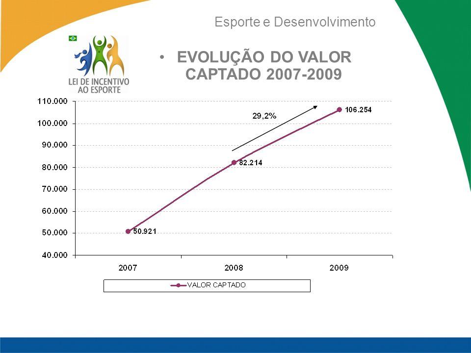 EVOLUÇÃO DO VALOR CAPTADO 2007-2009