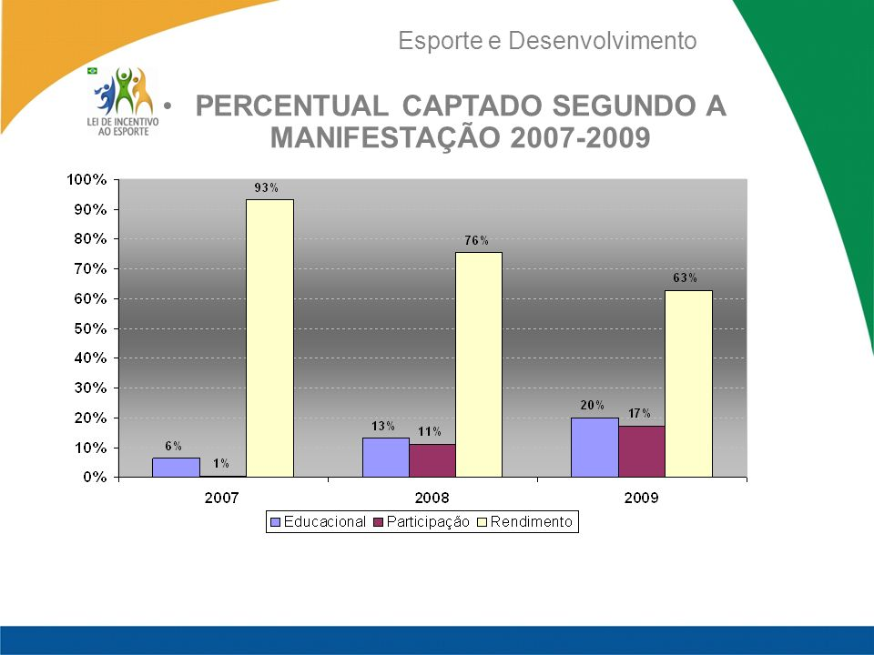 PERCENTUAL CAPTADO SEGUNDO A MANIFESTAÇÃO 2007-2009