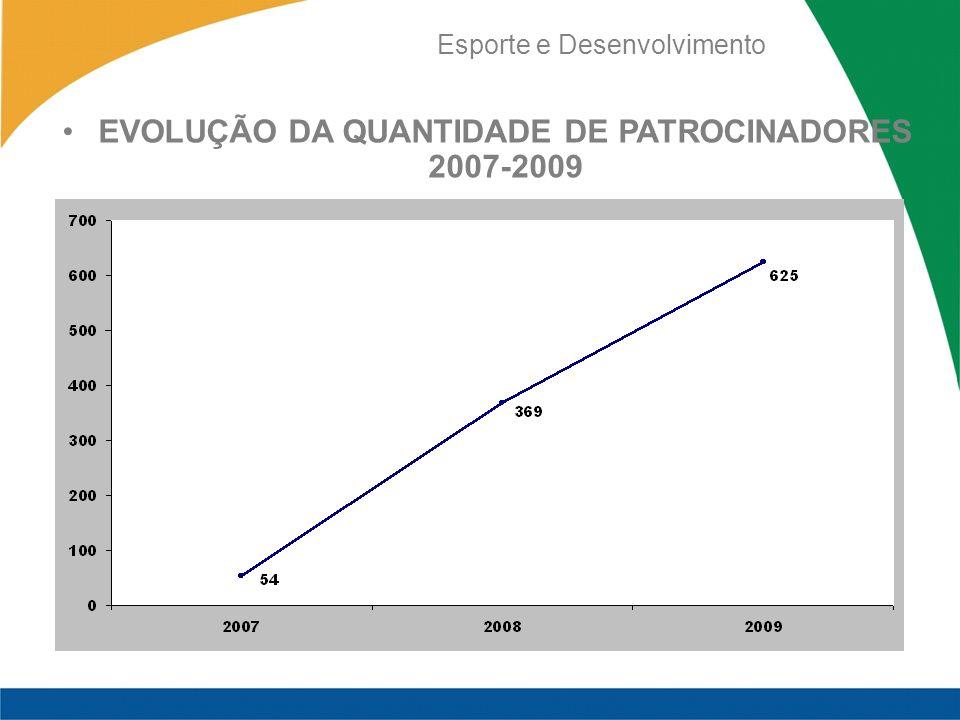 EVOLUÇÃO DA QUANTIDADE DE PATROCINADORES 2007-2009