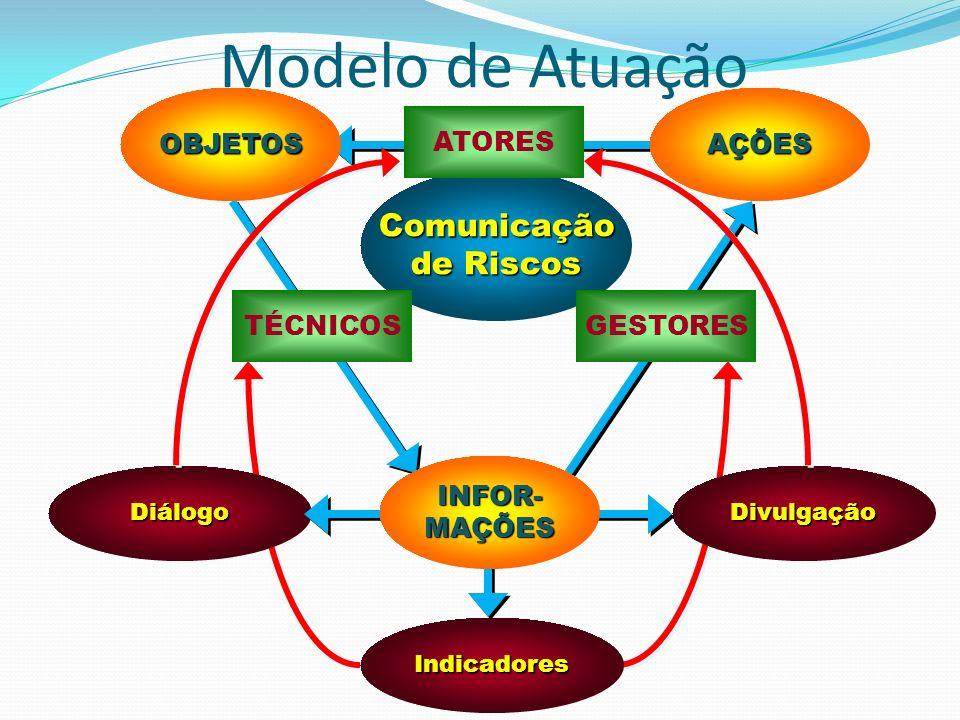 Modelo de Atuação Comunicação de Riscos OBJETOS AÇÕES ATORES TÉCNICOS