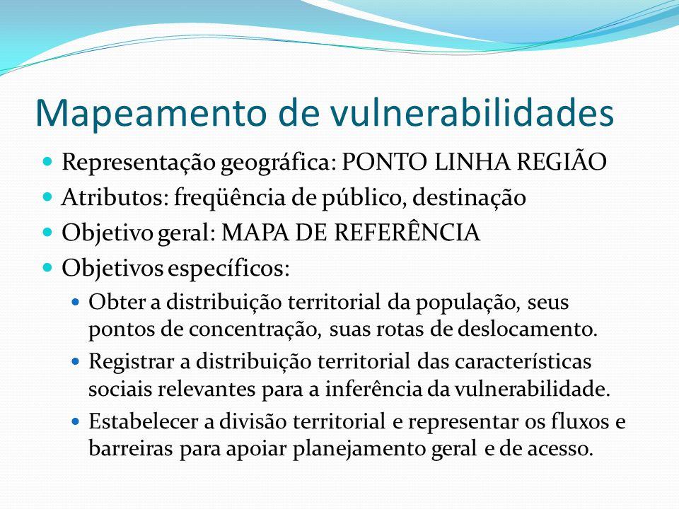Mapeamento de vulnerabilidades