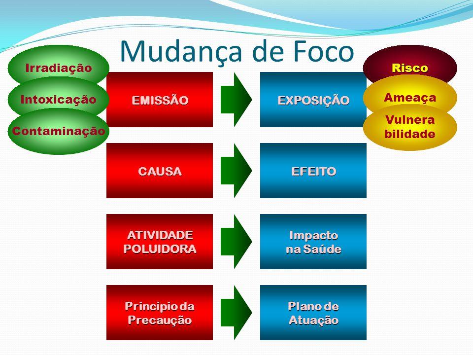 Mudança de Foco Irradiação Risco EMISSÃO EXPOSIÇÃO Intoxicação Ameaça