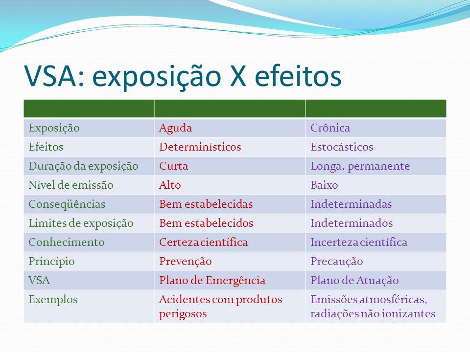 VSA: exposição X efeitos