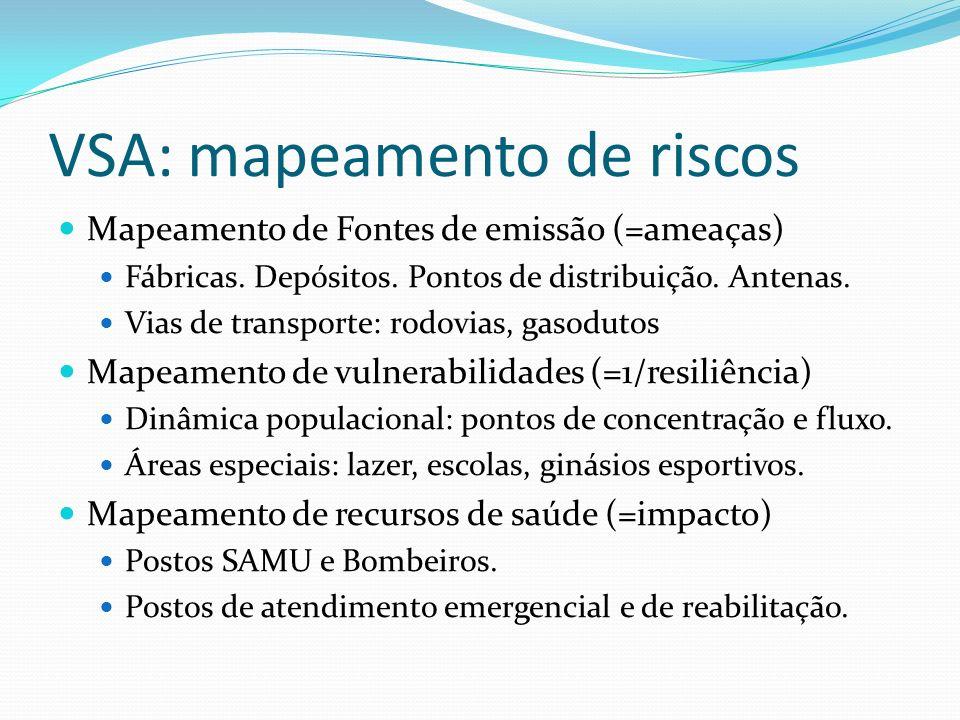 VSA: mapeamento de riscos